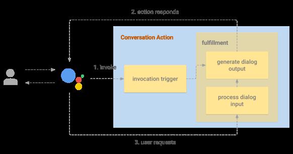 conversation-action