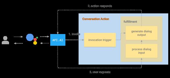 conversation-action-apiai
